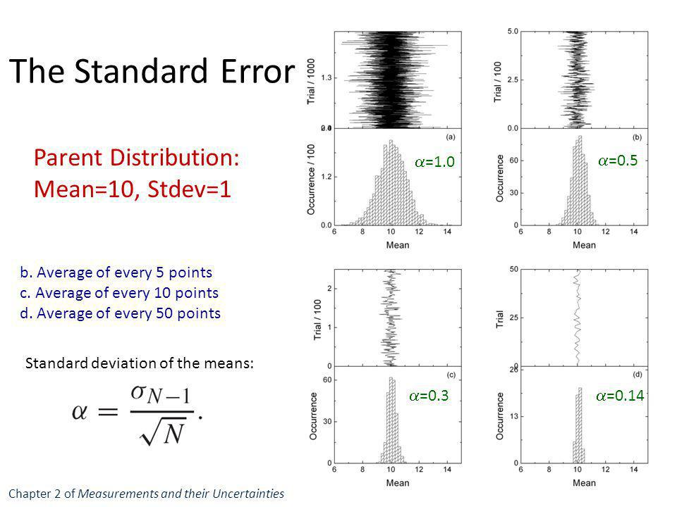 The Standard Error Parent Distribution: Mean=10, Stdev=1 b. Average of every 5 points c. Average of every 10 points d. Average of every 50 points  =1