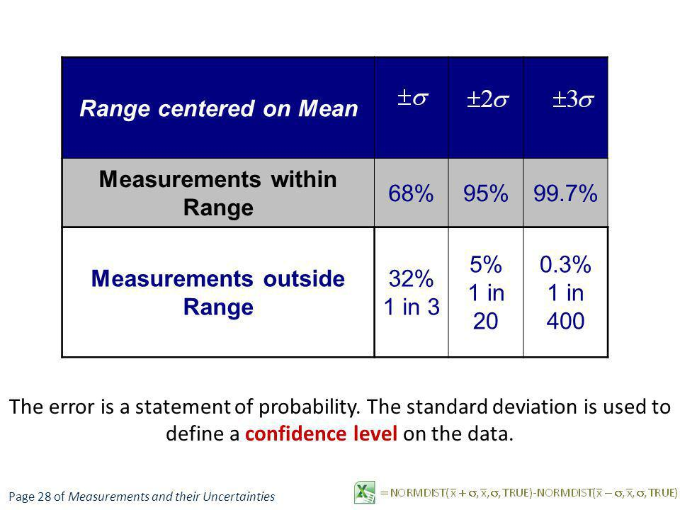 Range centered on Mean Measurements within Range 68%95%99.7% Measurements outside Range 32% 1 in 3 5% 1 in 20 0.3% 1 in 400 The error is a statement o