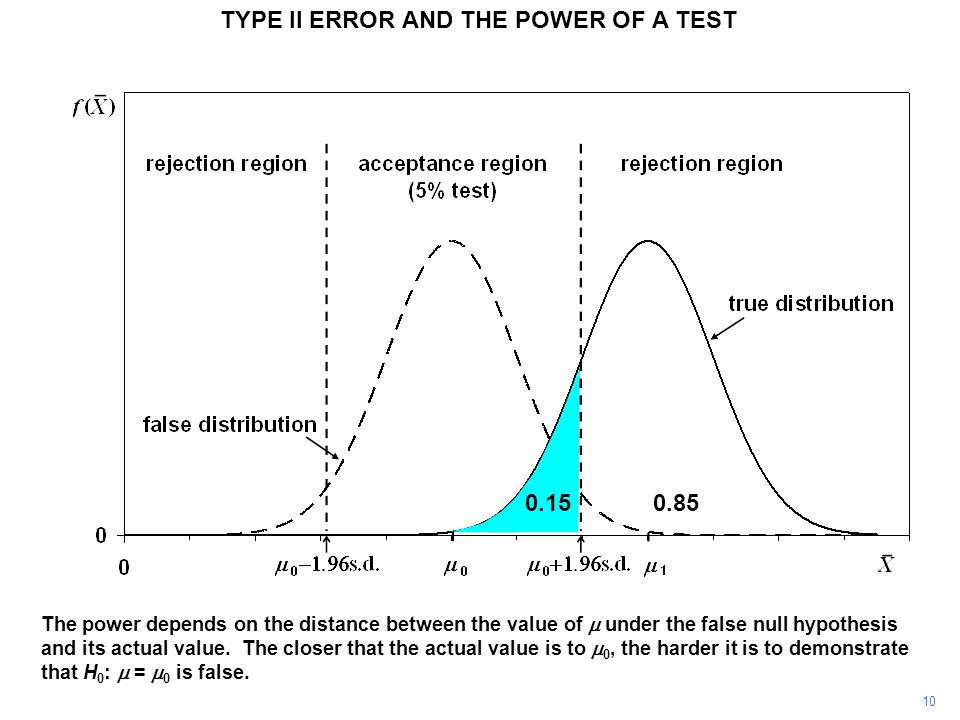 TYPE II ERROR AND THE POWER OF A TEST The power depends on the distance between the value of  under the false null hypothesis and its actual value. T