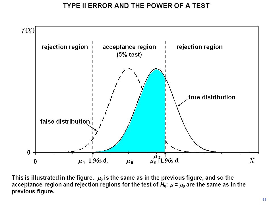 TYPE II ERROR AND THE POWER OF A TEST This is illustrated in the figure.  0 is the same as in the previous figure, and so the acceptance region and r