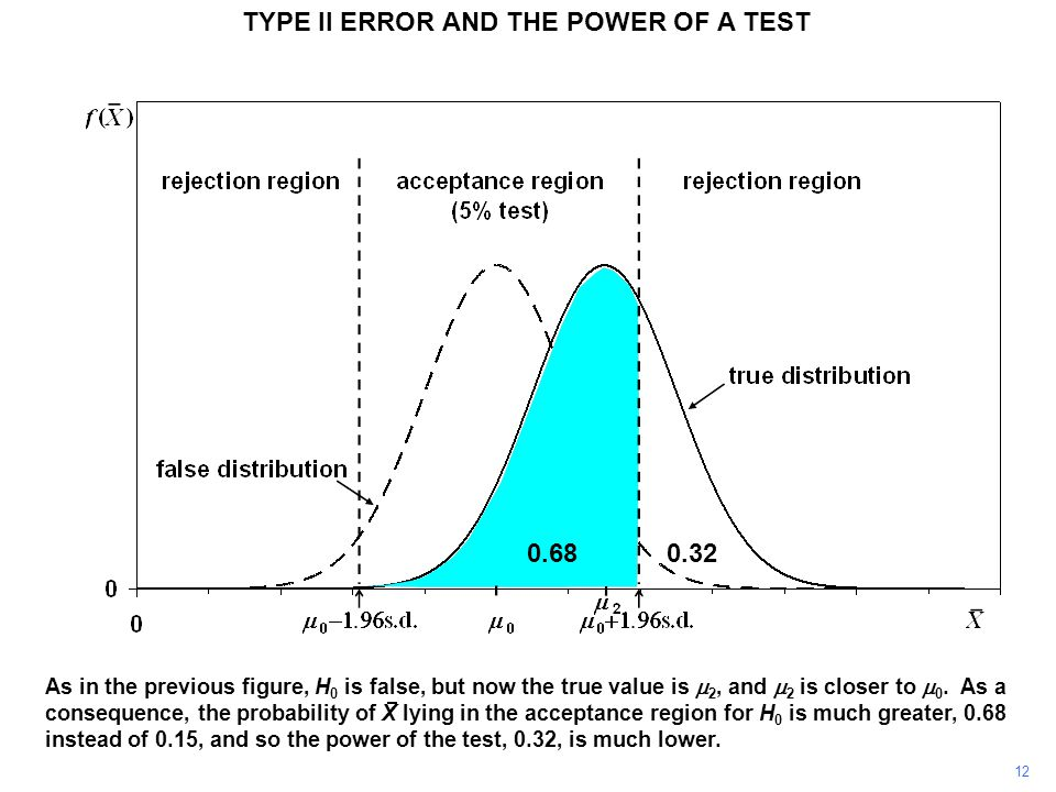 TYPE II ERROR AND THE POWER OF A TEST As in the previous figure, H 0 is false, but now the true value is  2, and  2 is closer to  0. As a consequen