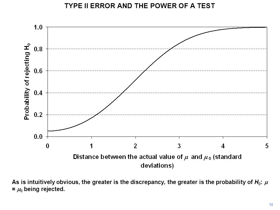 TYPE II ERROR AND THE POWER OF A TEST As is intuitively obvious, the greater is the discrepancy, the greater is the probability of H 0 :  =  0 being