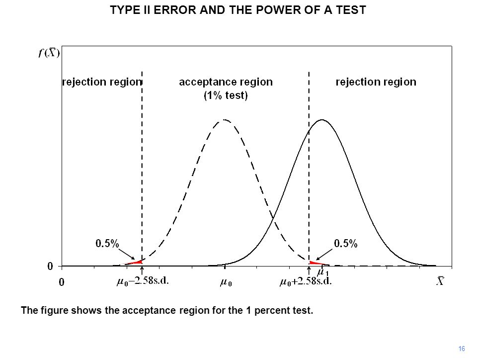 TYPE II ERROR AND THE POWER OF A TEST The figure shows the acceptance region for the 1 percent test. 16