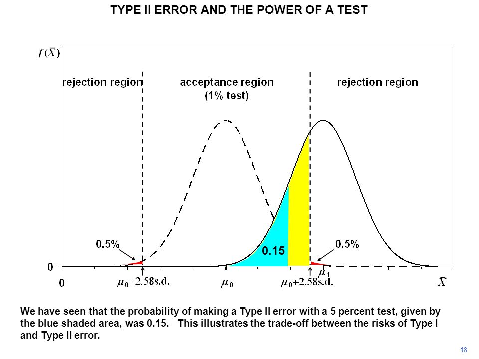 TYPE II ERROR AND THE POWER OF A TEST We have seen that the probability of making a Type II error with a 5 percent test, given by the blue shaded area