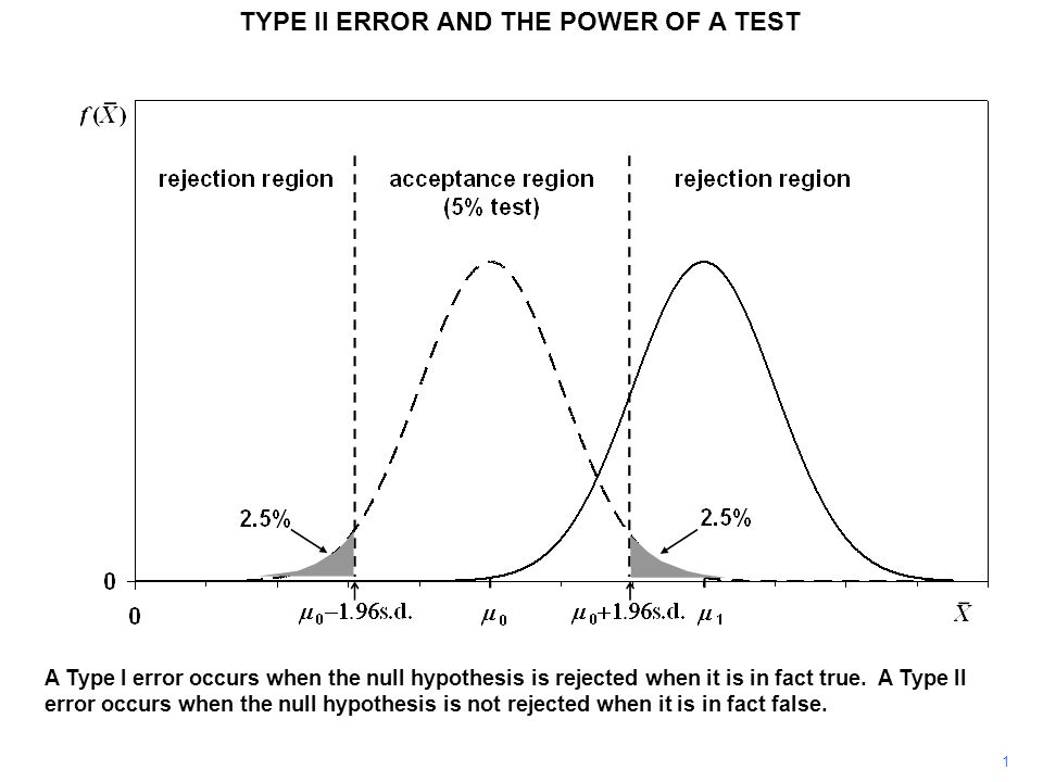 TYPE II ERROR AND THE POWER OF A TEST As in the previous figure, H 0 is false, but now the true value is  2, and  2 is closer to  0.