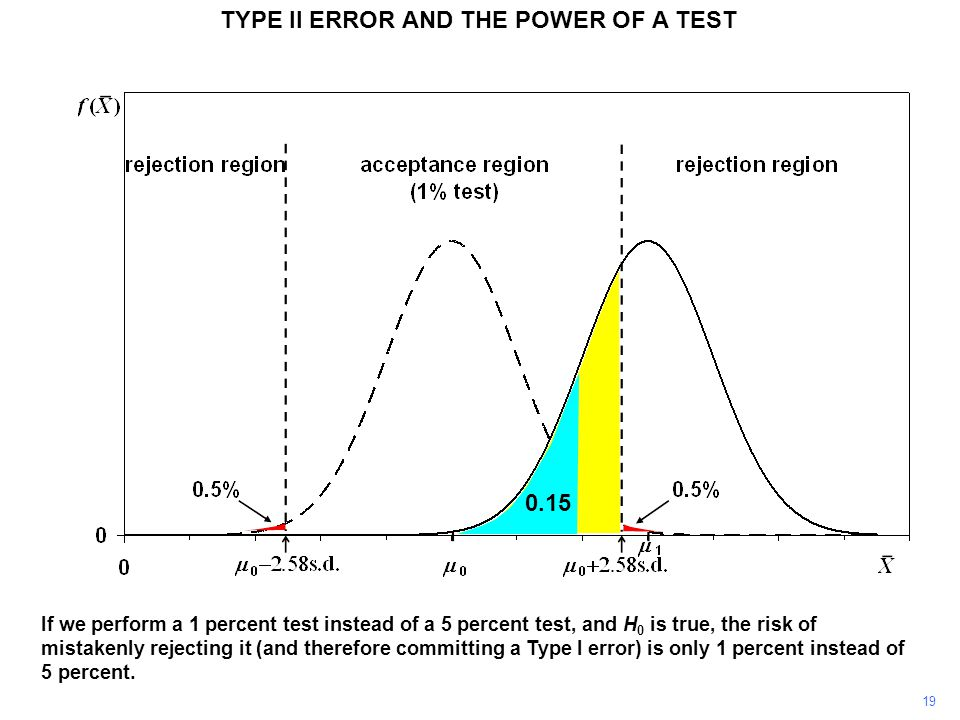 TYPE II ERROR AND THE POWER OF A TEST If we perform a 1 percent test instead of a 5 percent test, and H 0 is true, the risk of mistakenly rejecting it