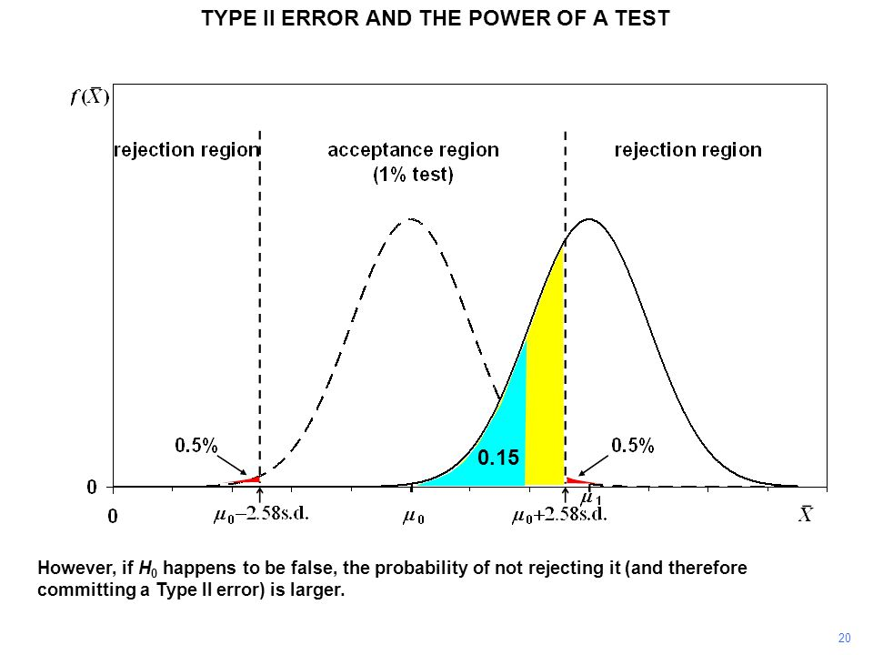 TYPE II ERROR AND THE POWER OF A TEST However, if H 0 happens to be false, the probability of not rejecting it (and therefore committing a Type II err