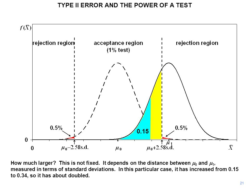TYPE II ERROR AND THE POWER OF A TEST How much larger? This is not fixed. It depends on the distance between  0 and  1, measured in terms of standar