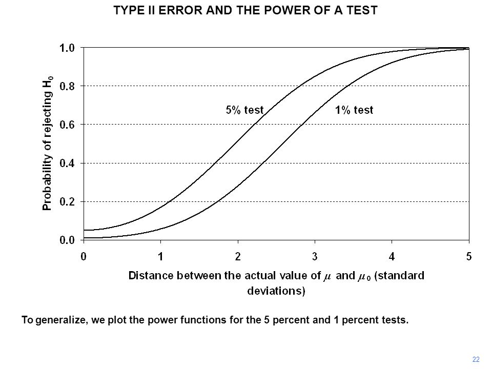 TYPE II ERROR AND THE POWER OF A TEST To generalize, we plot the power functions for the 5 percent and 1 percent tests. 22