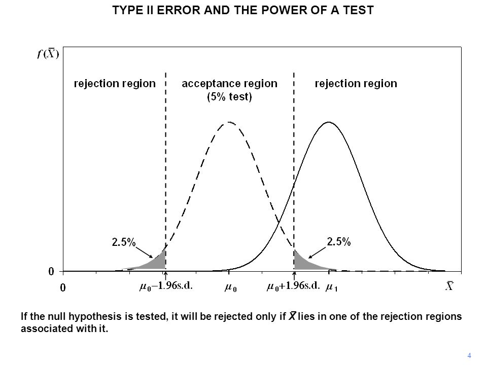 TYPE II ERROR AND THE POWER OF A TEST We now return to the original value of  1 and again consider the case where H 0 :  =  0 is false and H 1 :  =  1 is true.