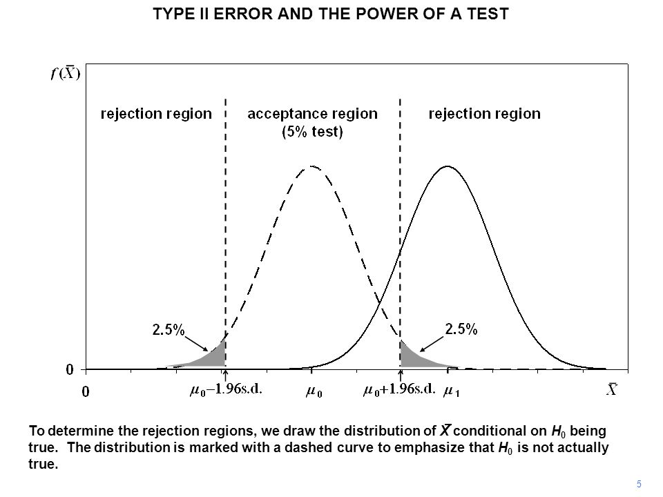 TYPE II ERROR AND THE POWER OF A TEST The rejection regions for a 5 percent test, given this distribution, are marked on the diagram.