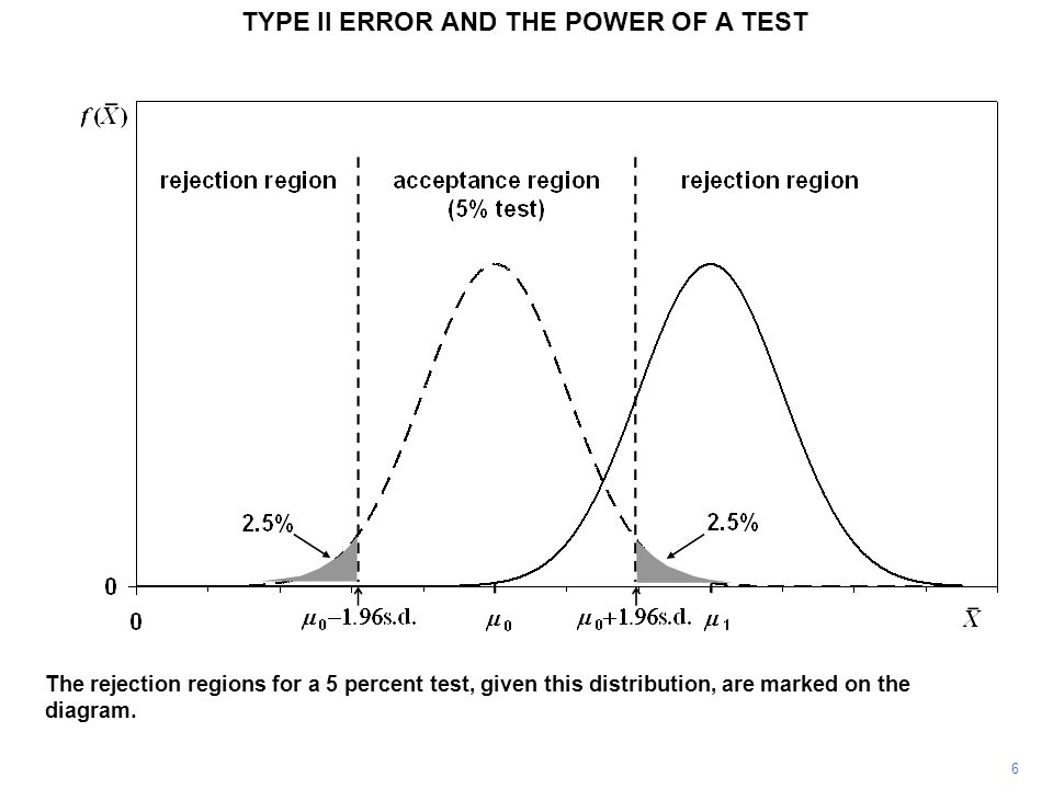 TYPE II ERROR AND THE POWER OF A TEST The probability of X lying in this region, given that it is actually distributed with mean  1, is shown as the yellow shaded area.