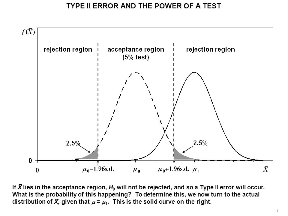 TYPE II ERROR AND THE POWER OF A TEST We have seen that the probability of making a Type II error with a 5 percent test, given by the blue shaded area, was 0.15.