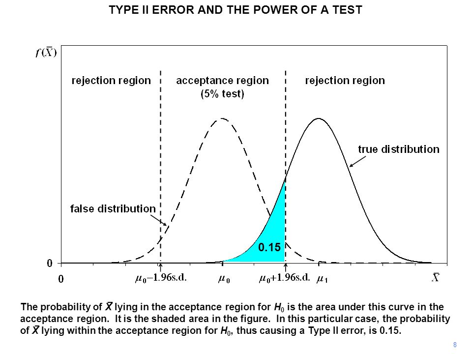 TYPE II ERROR AND THE POWER OF A TEST If we perform a 1 percent test instead of a 5 percent test, and H 0 is true, the risk of mistakenly rejecting it (and therefore committing a Type I error) is only 1 percent instead of 5 percent.