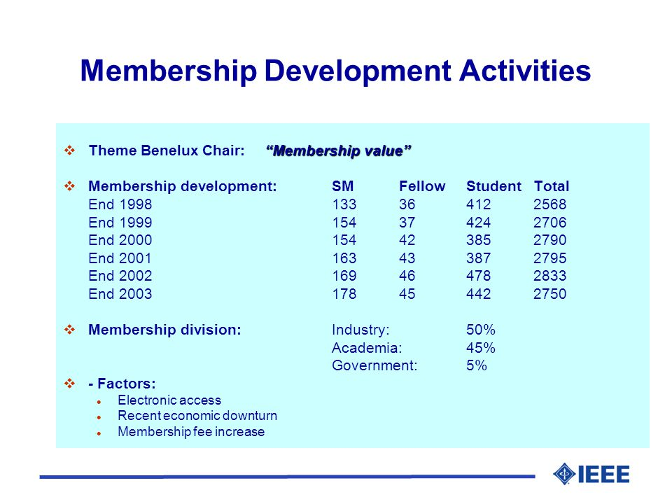 Membership Development Activities Membership value  Theme Benelux Chair: Membership value  Membership development: SM FellowStudentTotal End End End End End End  Membership division:Industry: 50% Academia:45% Government:5%  - Factors: l Electronic access l Recent economic downturn l Membership fee increase