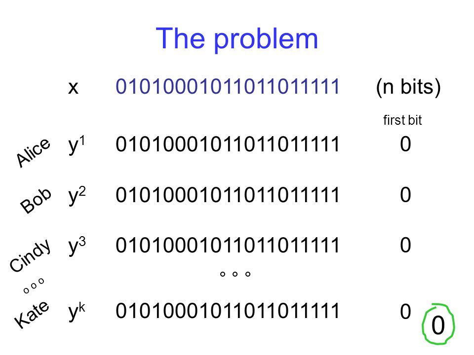 Intuition – cont'd When f(x) = x 1, every source string is equally good; for each player, the probability its first bit doesn't flip is 1-ε so the probability of success is something like (1-ε) k.