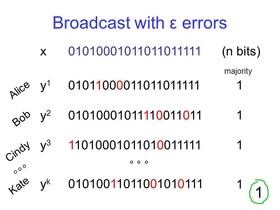 1 Broadcast with ε errors Alice Bob Cindy Kate x01010001011011011111 (n bits) y 1 01011000011011011111 y 2 01010001011110011011 y 3 110100010110100111