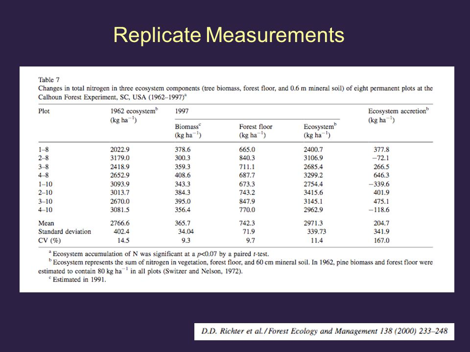 Replicate Measurements