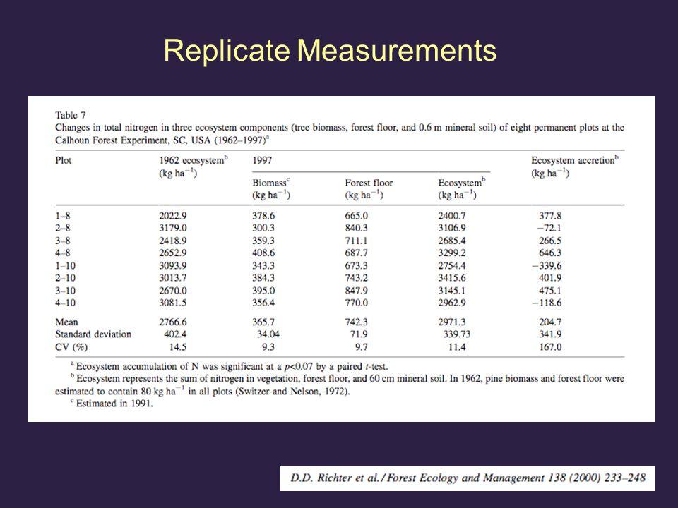 Replicate Samples Variation across plots: 16 Mg/ha, or 5%