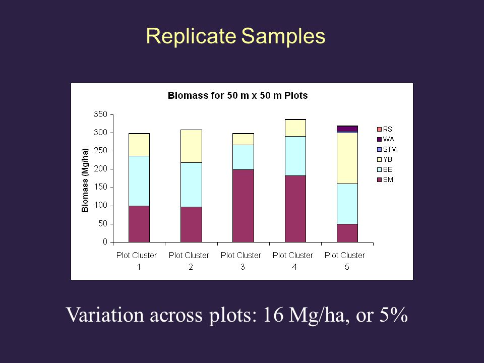 Replicate Samples Variation across plots: 16 Mg/ha, or 5%