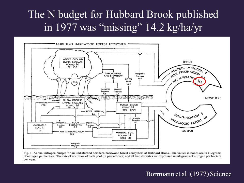 "Borrmann et al. (1977) Science The N budget for Hubbard Brook published in 1977 was ""missing"" 14.2 kg/ha/yr"
