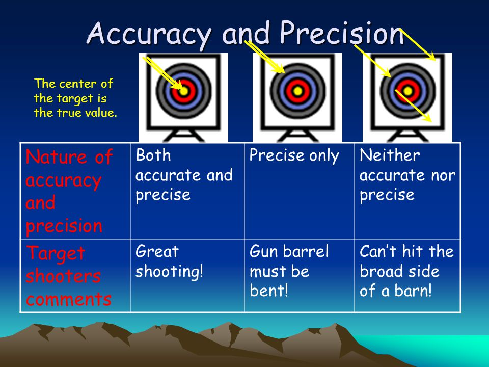 Expressing accuracy and precision Mean (average) Percent error Range Deviation Standard deviation Percent coefficient of variation precision accuracy
