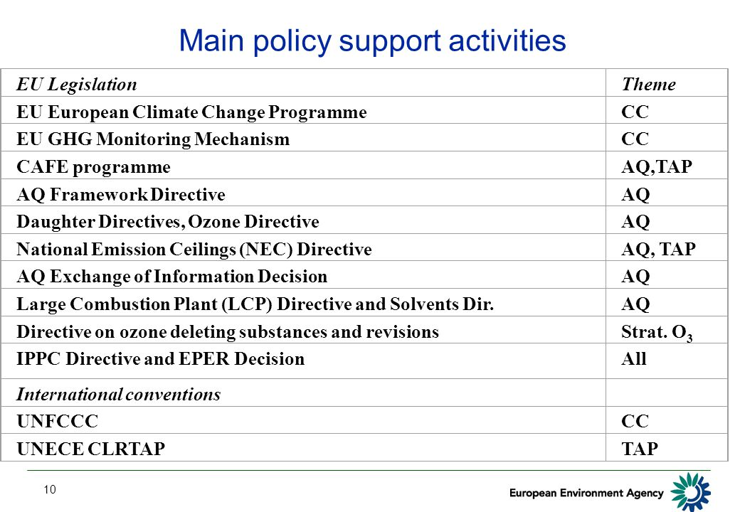 10 Main policy support activities TAP = Transboundary Air Pollution EU LegislationTheme EU European Climate Change ProgrammeCC EU GHG Monitoring MechanismCC CAFE programmeAQ,TAP AQ Framework DirectiveAQ Daughter Directives, Ozone DirectiveAQ National Emission Ceilings (NEC) DirectiveAQ, TAP AQ Exchange of Information DecisionAQ Large Combustion Plant (LCP) Directive and Solvents Dir.AQ Directive on ozone deleting substances and revisionsStrat.