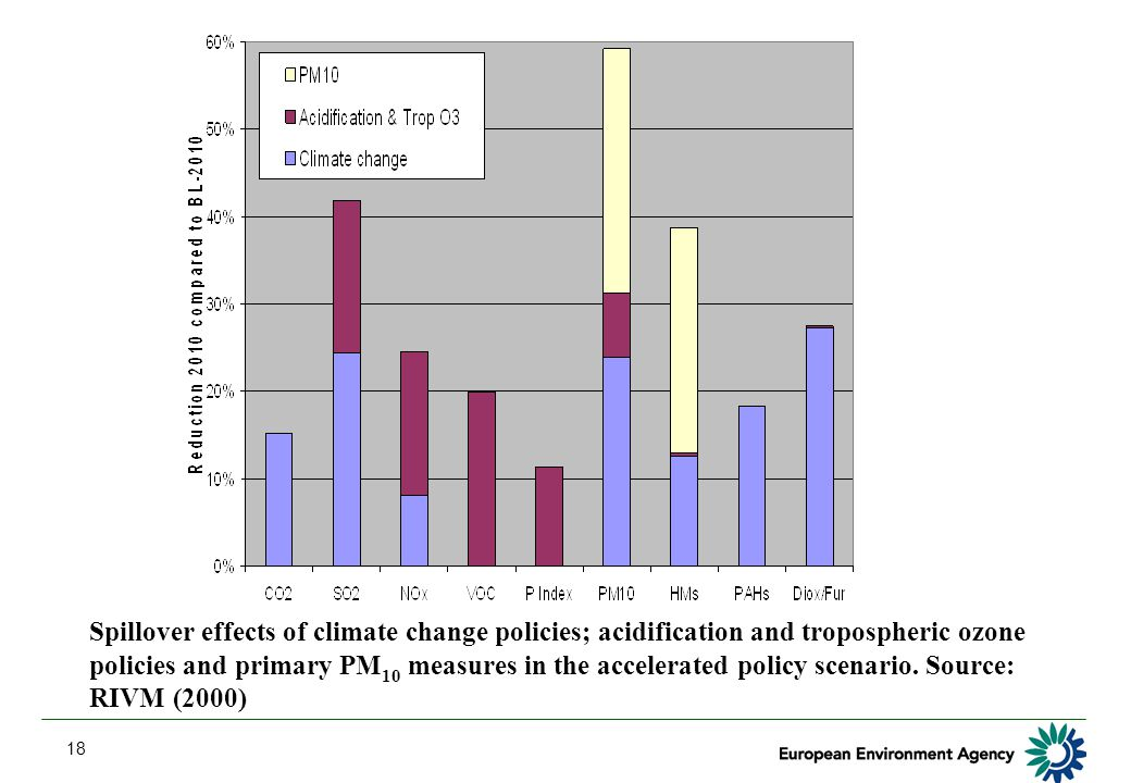 18 Spillover effects of climate change policies; acidification and tropospheric ozone policies and primary PM 10 measures in the accelerated policy scenario.