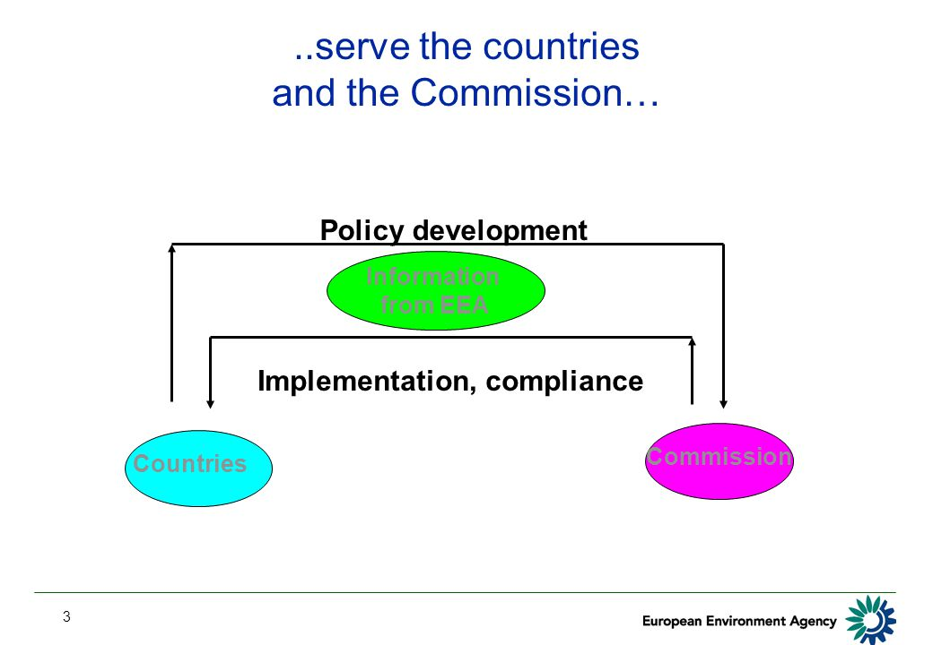 3..serve the countries and the Commission… Countries Commission Information from EEA Policy development Implementation, compliance
