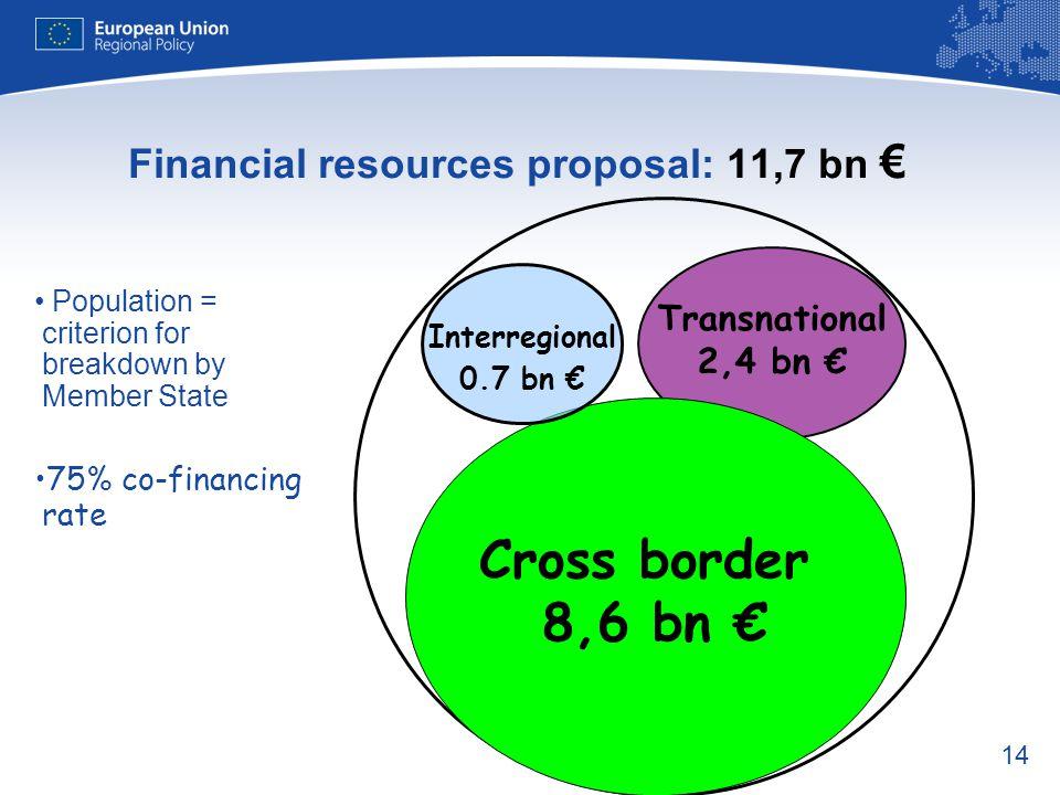 14 Transnational 2,4 bn € Cross border 8,6 bn € Interregional 0.7 bn € Financial resources proposal: 11,7 bn € Population = criterion for breakdown by