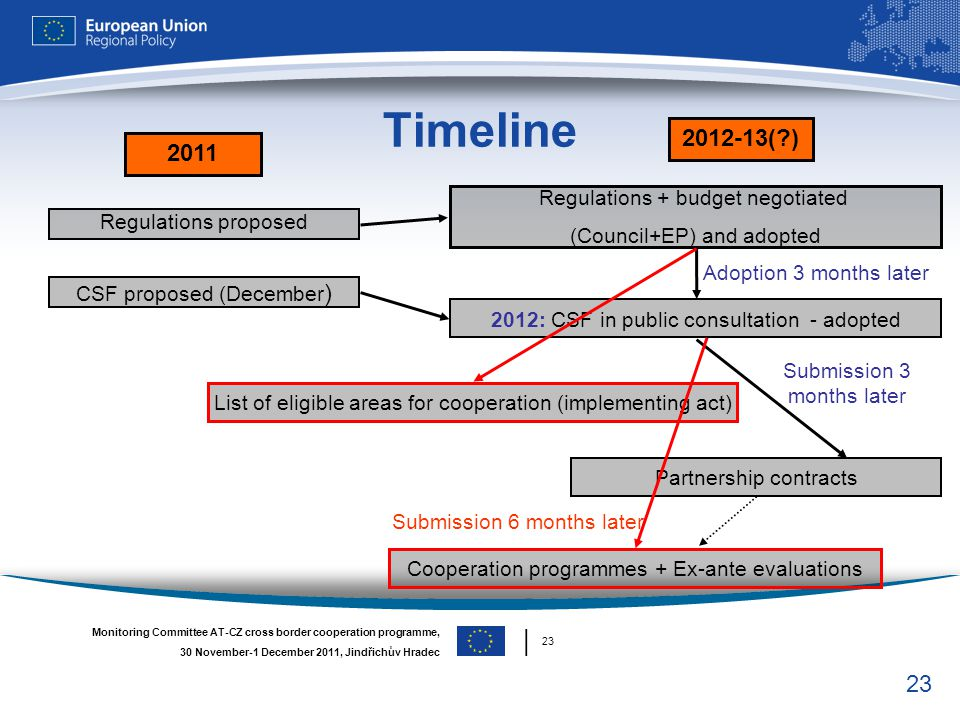 23 Regulations + budget negotiated (Council+EP) and adopted Regulations proposed Timeline 16 November 2011 Monitoring Committee AT-CZ cross border coo