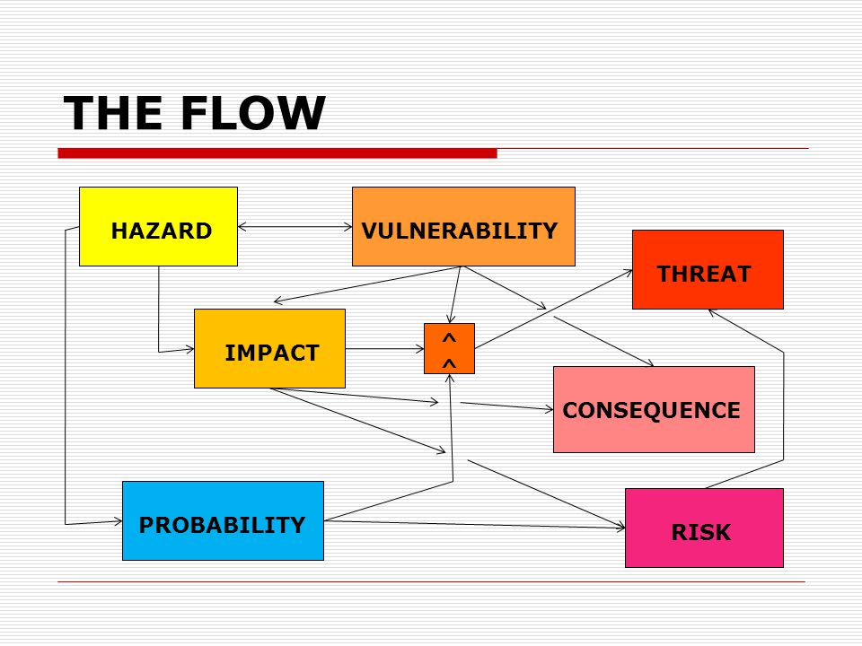 THE FLOW HAZARDVULNERABILITY THREAT IMPACT PROBABILITY ^ RISK CONSEQUENCE