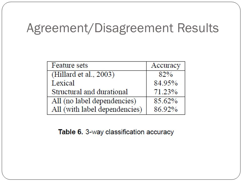Agreement/Disagreement Results