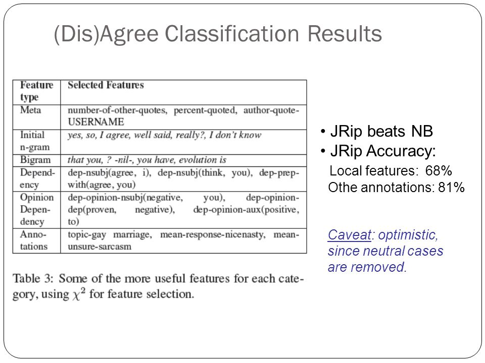 (Dis)Agree Classification Results JRip beats NB JRip Accuracy: Local features: 68% Othe annotations: 81% Caveat: optimistic, since neutral cases are removed.