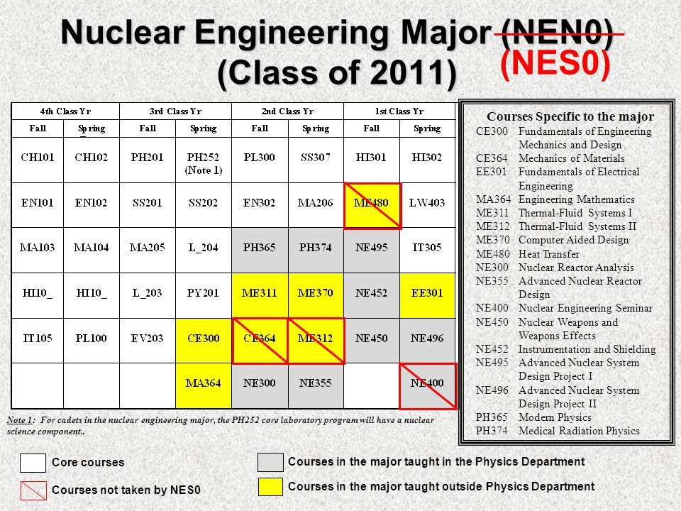 Nuclear Engineering Major (NEN0) (Class of 2011) Note 1: For cadets in the nuclear engineering major, the PH252 core laboratory program will have a nuclear science component..