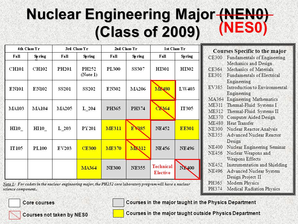 Nuclear Engineering Major (NEN0) (Class of 2009) Note 1: For cadets in the nuclear engineering major, the PH252 core laboratory program will have a nuclear science component..