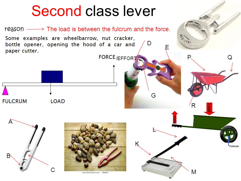 Second class lever The load is between the fulcrum and the force. A B C D E G K L M PQ R reason /EFFORT