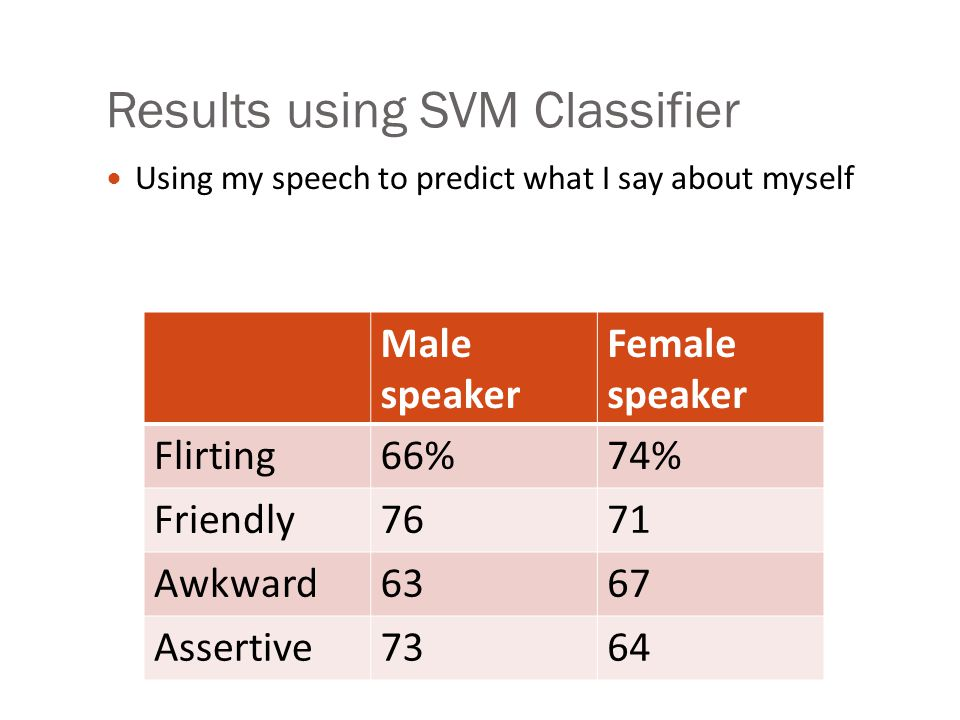 Results using SVM Classifier Using my speech to predict what my date says about me Male speaker Female speaker Flirting65%78% Friendly7164 Awkward67 Assertive6569
