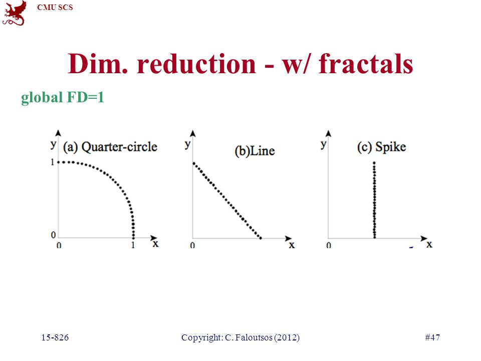 CMU SCS 15-826Copyright: C. Faloutsos (2012)#47 Dim. reduction - w/ fractals global FD=1