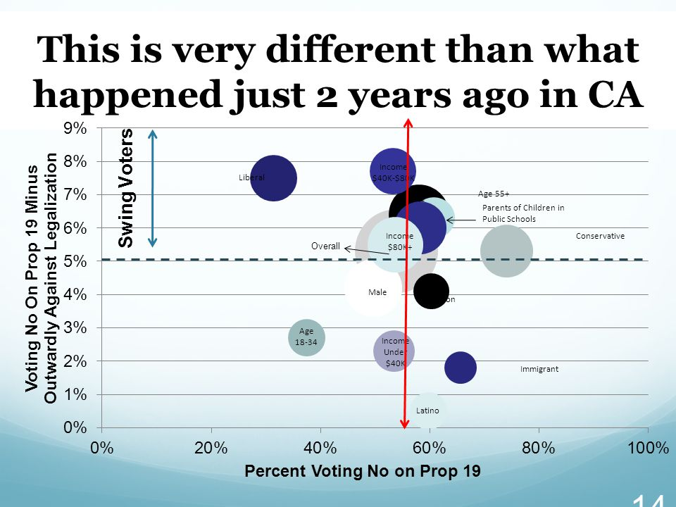 This is very different than what happened just 2 years ago in CA 14 Overall Swing Voters