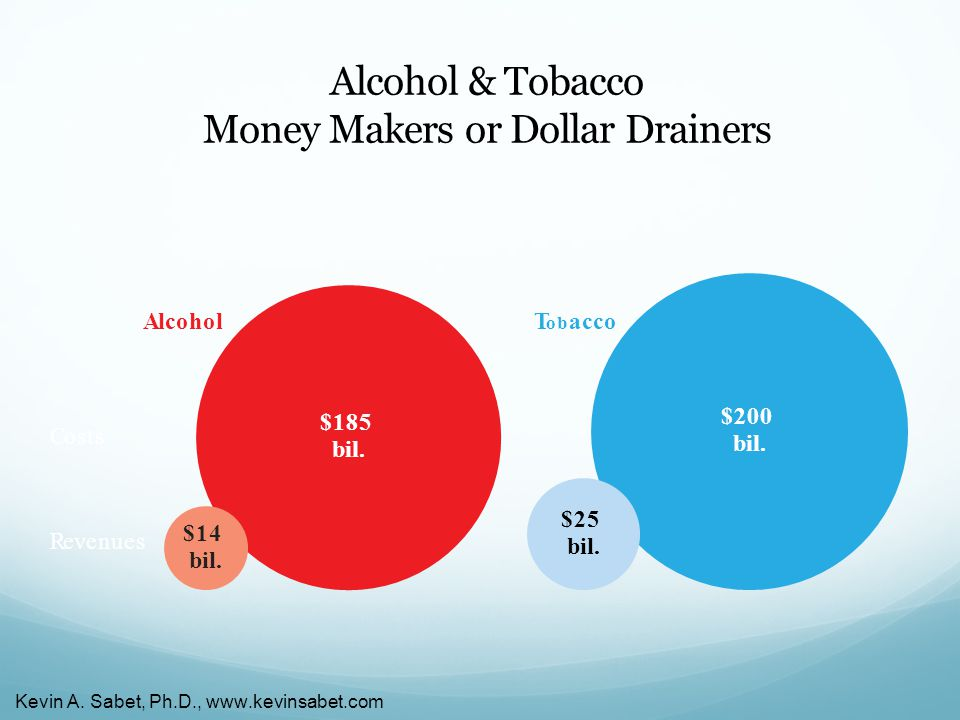 Alcohol & Tobacco Money Makers or Dollar Drainers AlcoholT ob acco $14 bil.