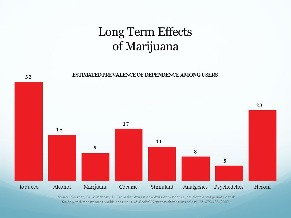 Long Term Effects of Marijuana Tobacco AlcoholMarijuanaCocaineStimulantAnalgesicsPsychedelics Source: Wagner, F.A.
