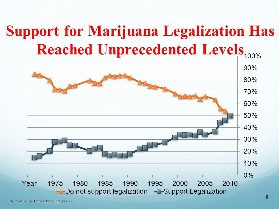 Compassionate care increased access to marijuana.