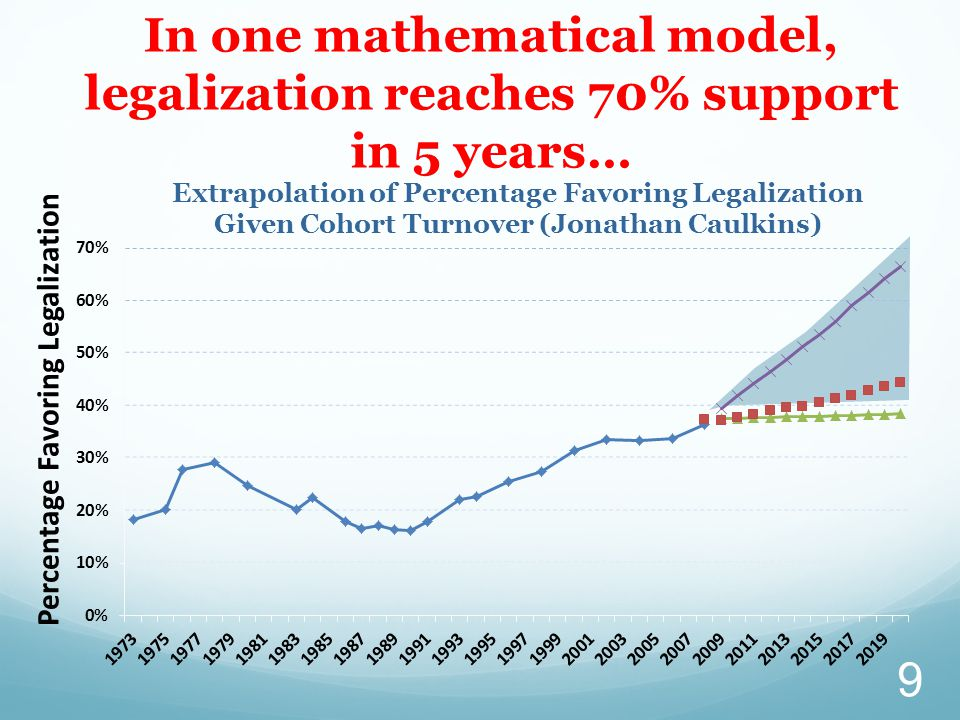 In one mathematical model, legalization reaches 70% support in 5 years… 9