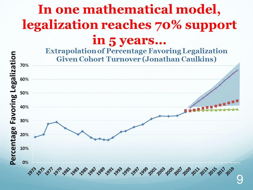 Going Through the Arguments Kevin A. Sabet, Ph.D., www.kevinsabet.com
