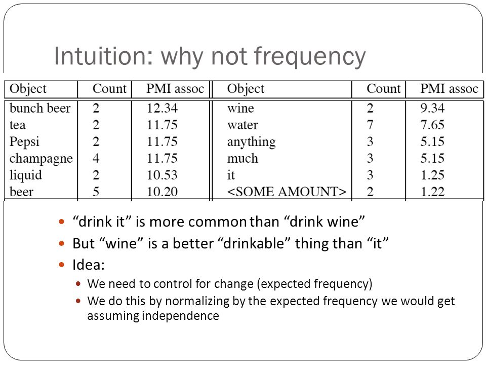 Intuition: why not frequency drink it is more common than drink wine But wine is a better drinkable thing than it Idea: We need to control for change (expected frequency) We do this by normalizing by the expected frequency we would get assuming independence
