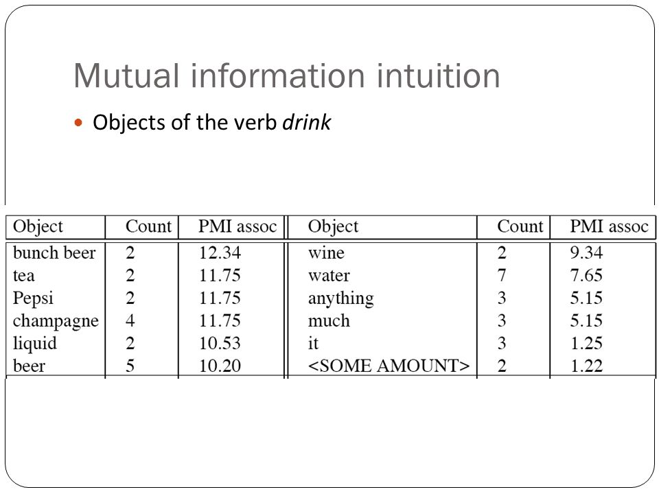 Mutual information intuition Objects of the verb drink