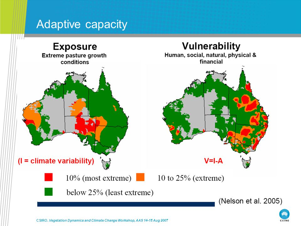 CSIRO. Vegetation Dynamics and Climate Change Workshop, AAS 14-15 Aug 2007 Adaptive capacity At multiple scales In individual farmers, conservation ma