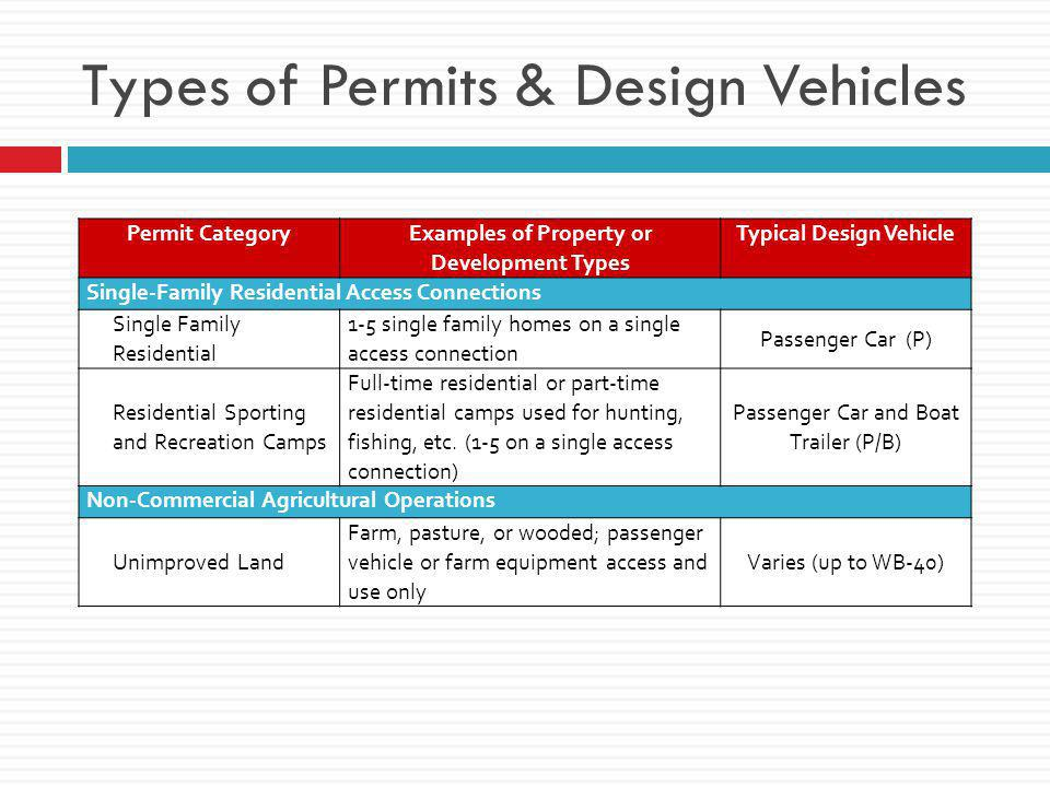 Types of Permits & Design Vehicles Permit Category Examples of Property or Development Types Typical Design Vehicle Single-Family Residential Access Connections Single Family Residential 1-5 single family homes on a single access connection Passenger Car (P) Residential Sporting and Recreation Camps Full-time residential or part-time residential camps used for hunting, fishing, etc.