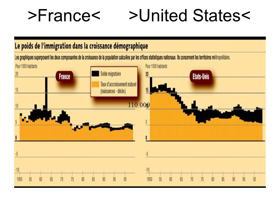 >France United States< 110 000